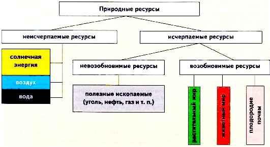 Рис. 267.  Классификация природных ресурсов.