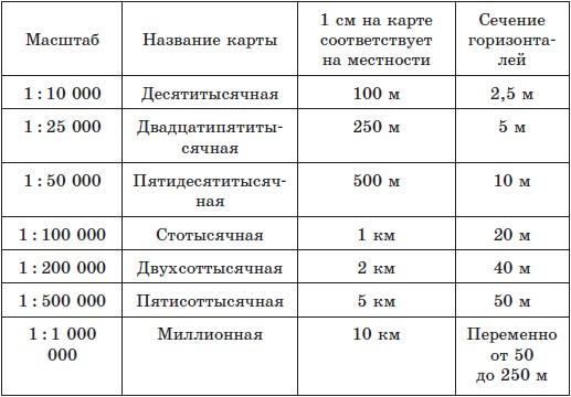 Калькулятор масштабов - Контрольная Работа РУ