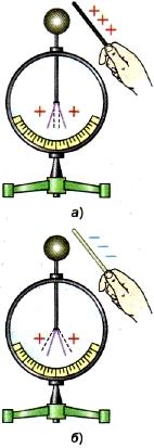 Обнаружение заряда с помощью электроскопа