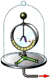Заряженный электроскоп под колоколом воздушного насоса
