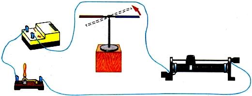 Взаимодействие проводника с током и магнитной стрелки