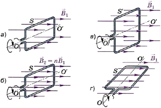 Зависимость магнитного потока, пронизывающего площадь контура, от модуля вектора магнитной индукции, площади контура и от ориентации плоскости контура по отношению к линиям магнитной индукции