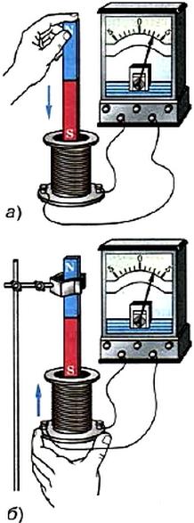 Возникновение индукционного тока при движении магнита и катушки относительно друг друга