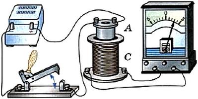 Возникновение индукционного тока при замыкании и размыкании электрической цепи
