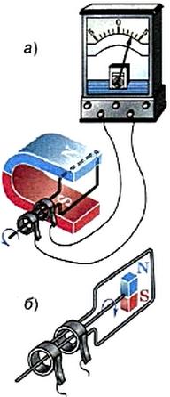 При вращении контура в магнитном поле(магнита относительно контура) изменение магнитного потока приводит к возникновению индукционного тока