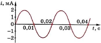 График зависимости силы переменного тока от времени