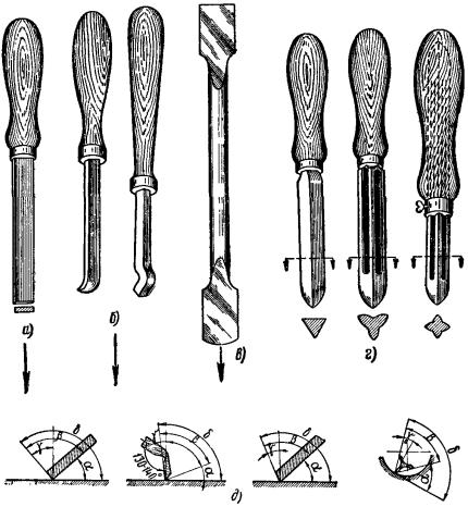 Конструкции шаберов
