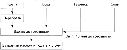 схема приготовления ухи схема
