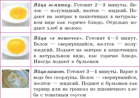 Рецепт блюд из яиц в духовке